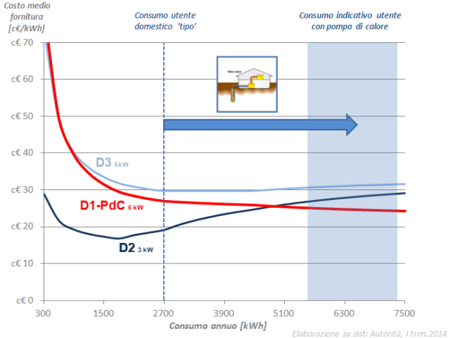 tariffa-D1-PdC-vs-D3-vs-D2-2014
