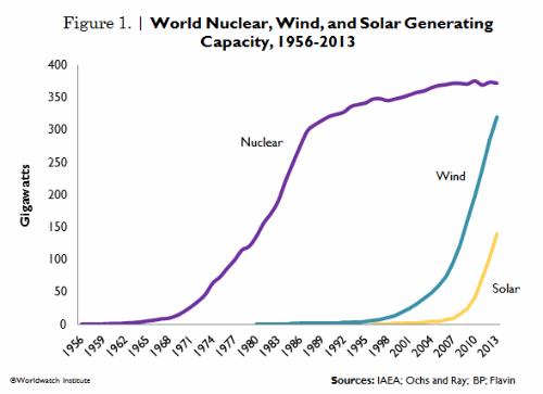 Trend-di-nucleare-e-rinnovabili